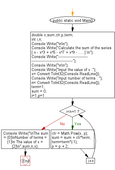 Flowchart: Calculate the sum of the series [ x - x^3 + x^5 + ......]