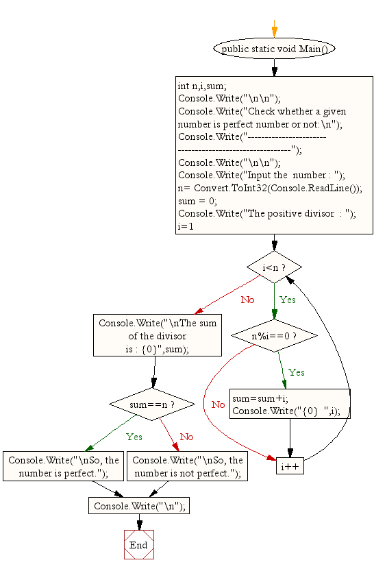 Flowchart : Check whether a given number is perfect number or not