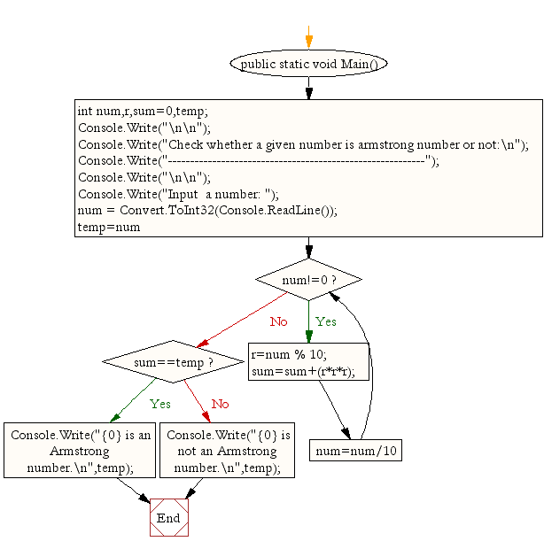 Flowchart: Find perfect numbers within a given number of range