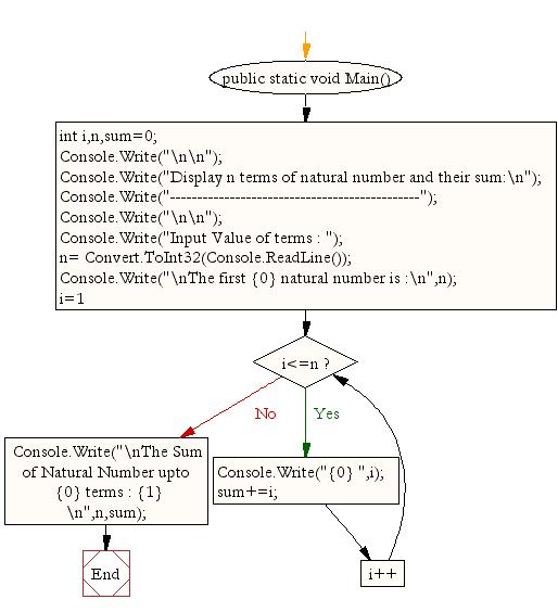 Flowchart: Display n natural numbers and their sum