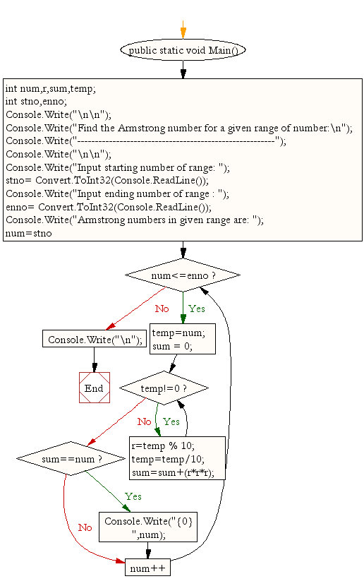 Flowchart : Find the Armstrong number for a given range of number