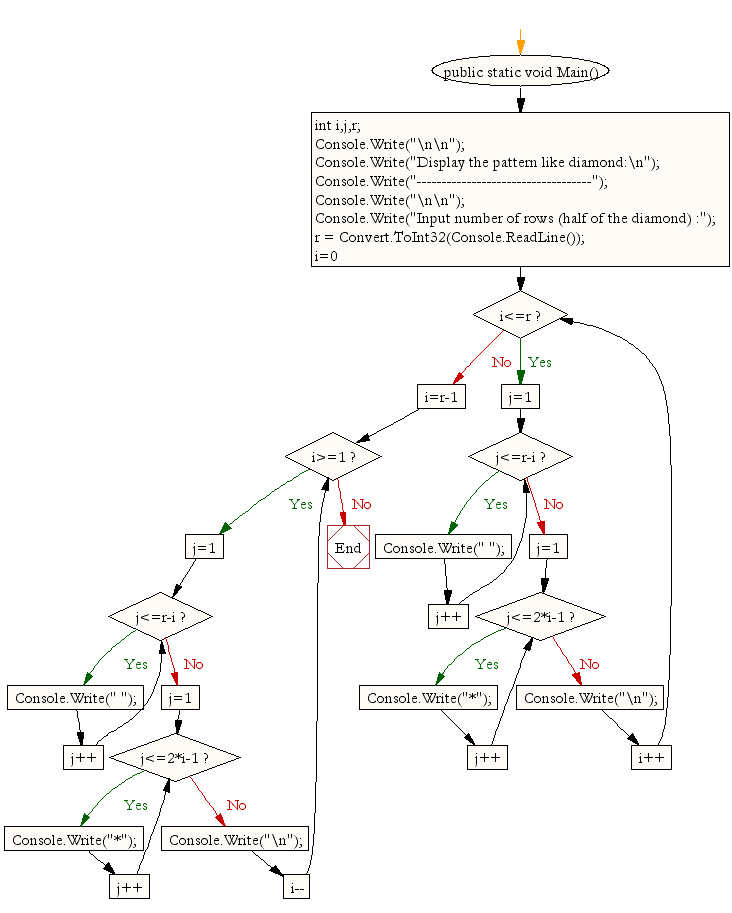 Flowchart : Display the pattern like diamond