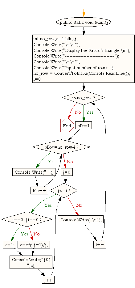 Flowchart : Display the Pascal's triangle