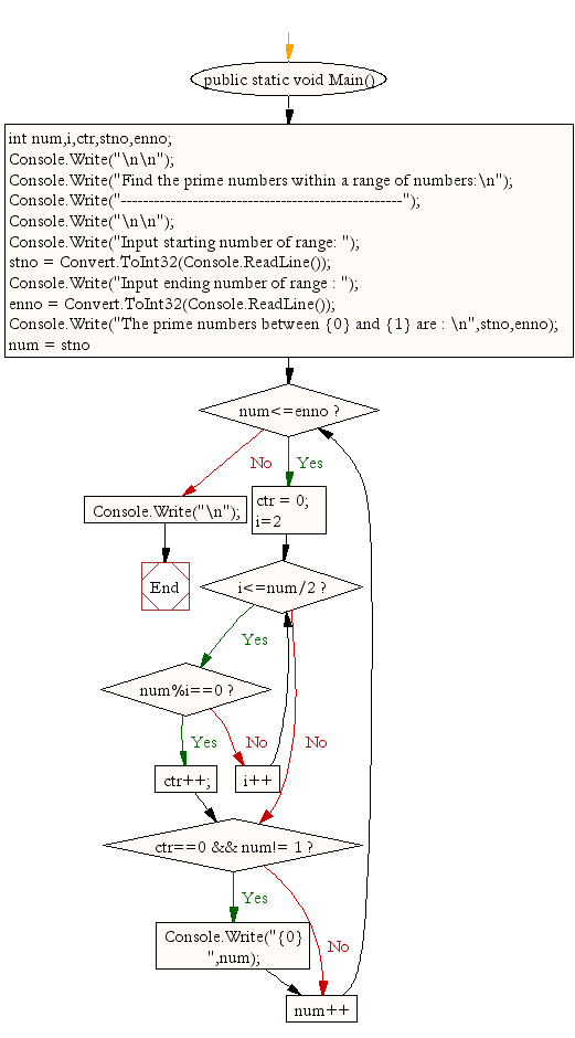 Flowchart: Find the prime numbers within a range of numbers