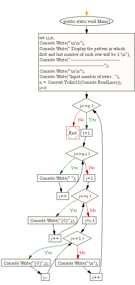 Flowchart: Display the pattern in which first and last number of each row will be 1