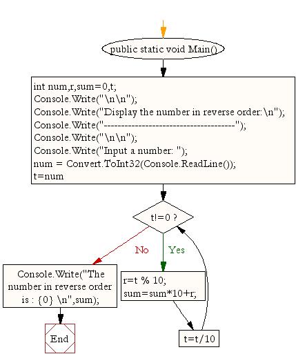 Flowchart : Display the number in reverse order