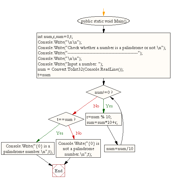 Flowchart : Check whether a number is a palindrome or not