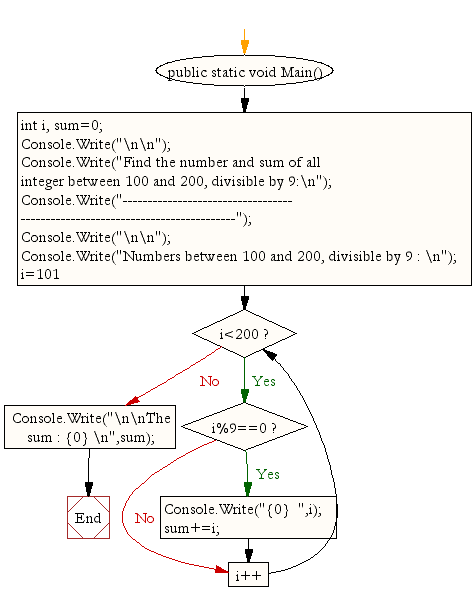 Flowchart: Find the number and sum of all integer between 100 and 200, divisible by 9