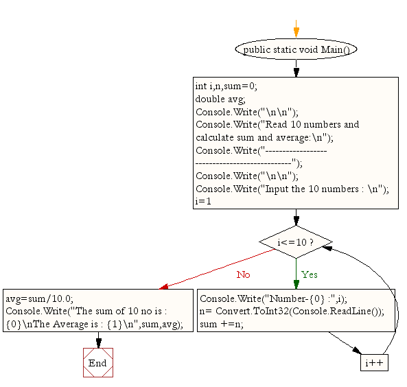 Flowchart: Read 10 numbers and find their sum and average
