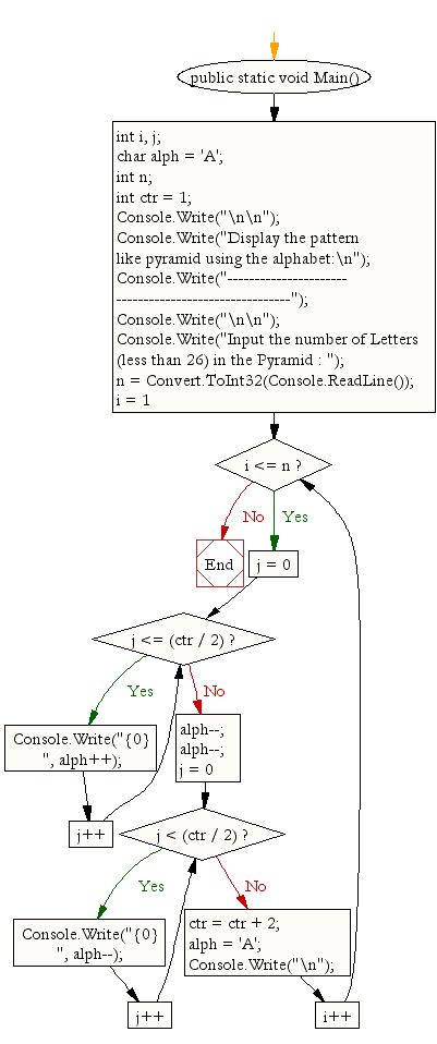 Flowchart: Display the pattern like pyramid using the alphabet