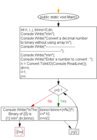 Flowchart: Convert a decimal number to binary without using array
