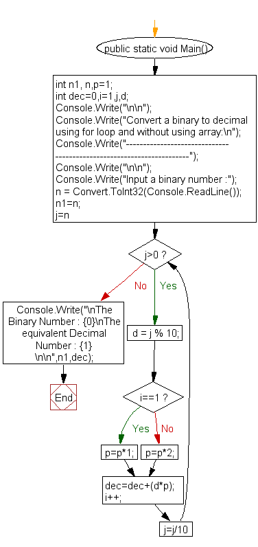 Flowchart : Convert a binary to decimal using for loop and without using array