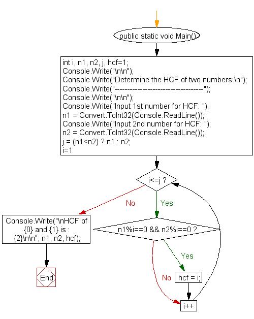 hcf program in java