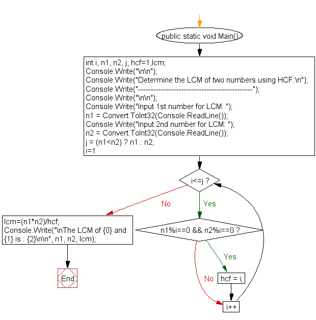 Flowchart: Determine the LCM of two numbers using HCF
