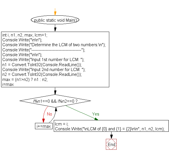 Flowchart : Determine the LCM of two numbers using HCF