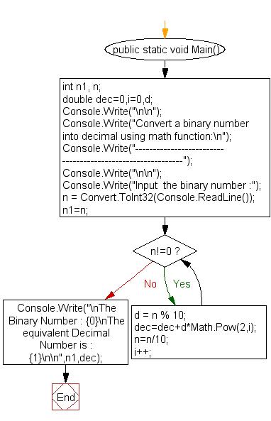 Flowchart: Convert a binary number into decimal using math function