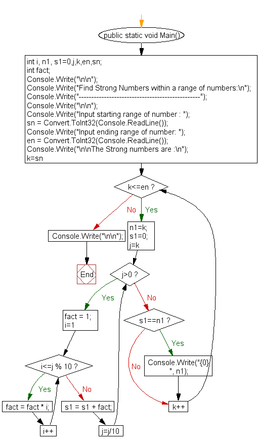 Flowchart: Find Strong Numbers within a range of numbers