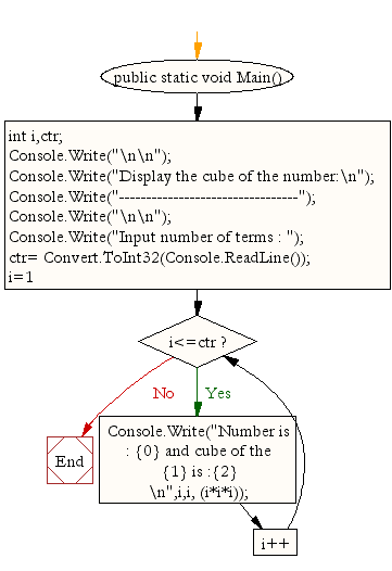 Flowchart: Find cube of the number upto given integer