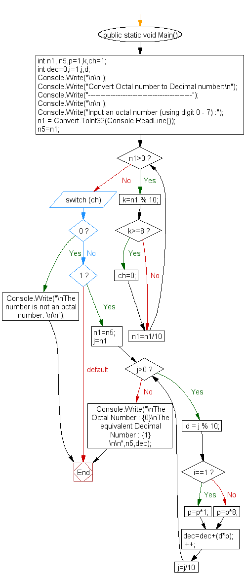 Flowchart : Convert decimal number to octal without using array