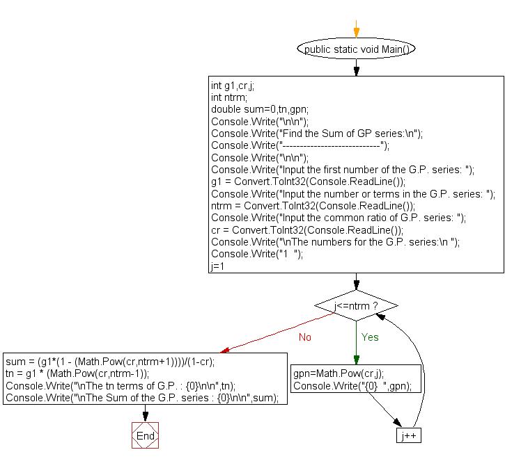 Flowchart : Find the Sum of GP series