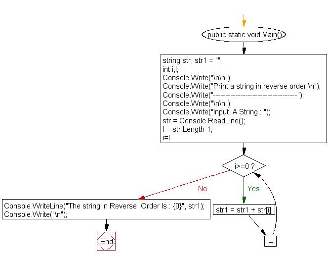 Flowchart: Print a string in reverse order