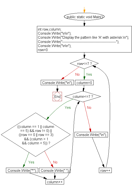 Flowchart: display alphabet pattern like A with an asterisk