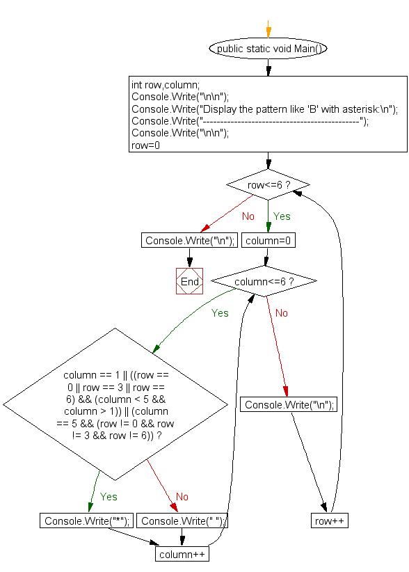 Flowchart: display alphabet pattern like B with an asterisk