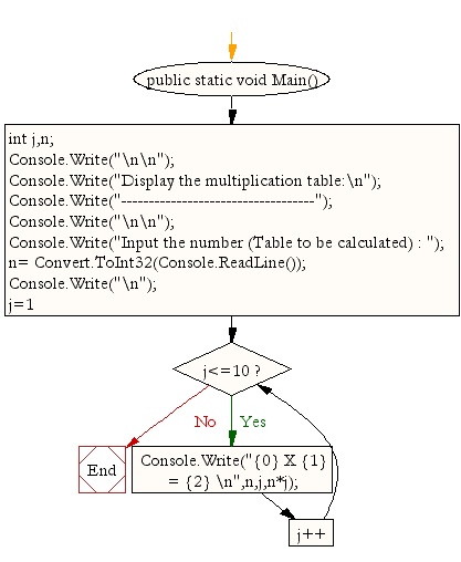 C# Sharp Exercises: Compute multiplication table of a given integer