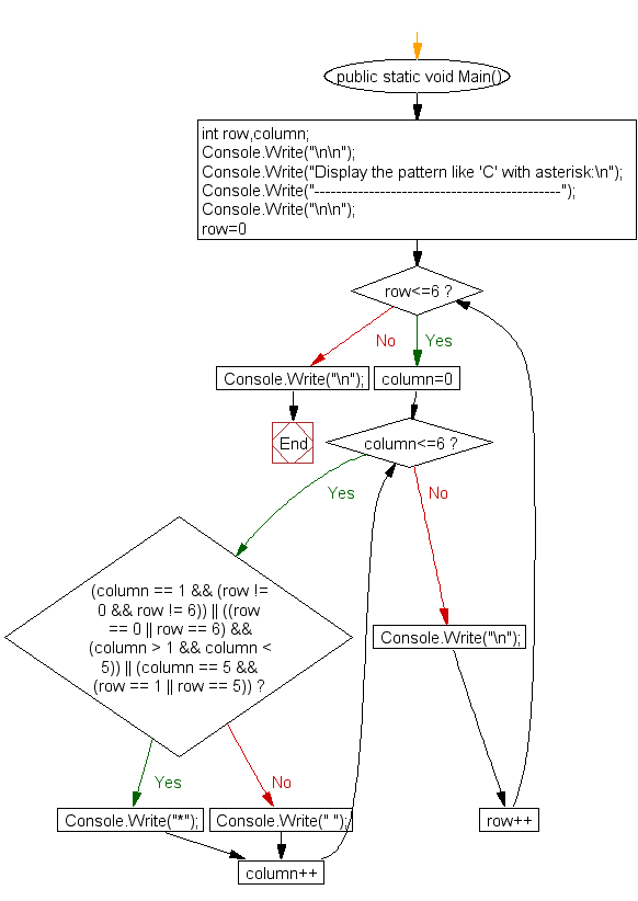 Flowchart: Display the pattern like C with an asterisk