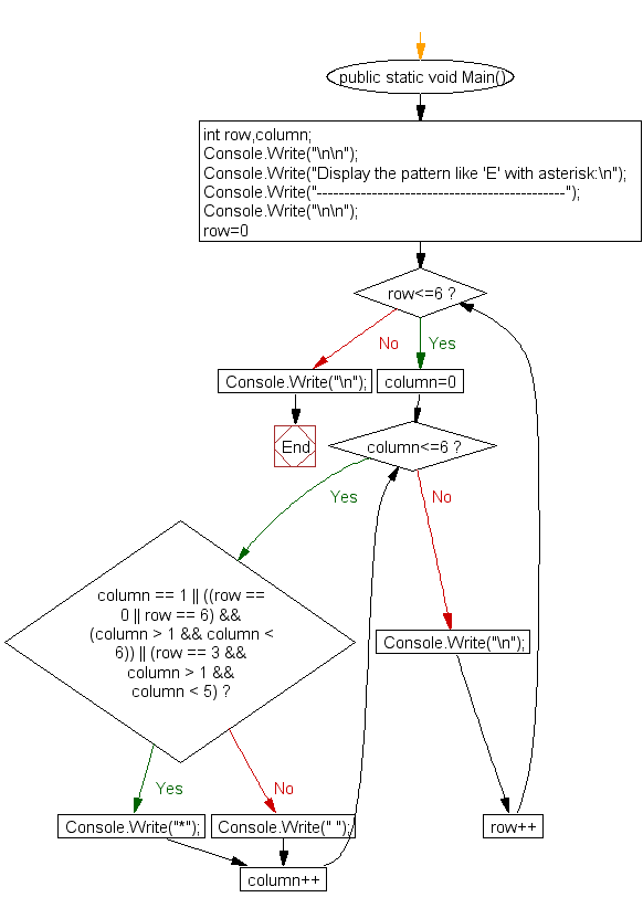 Flowchart : Display the pattern like E with an asterisk