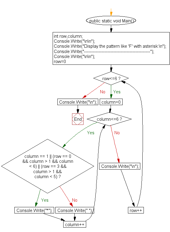 Flowchart: Display the pattern like 'F' with an asterisk