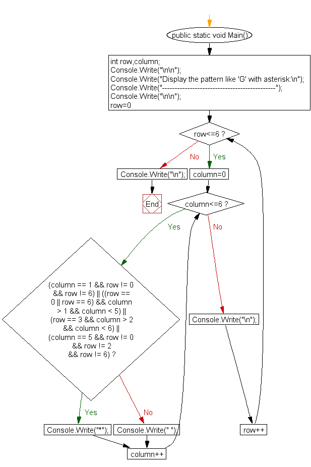 Flowchart: Display the pattern like 'G' with an asterisk