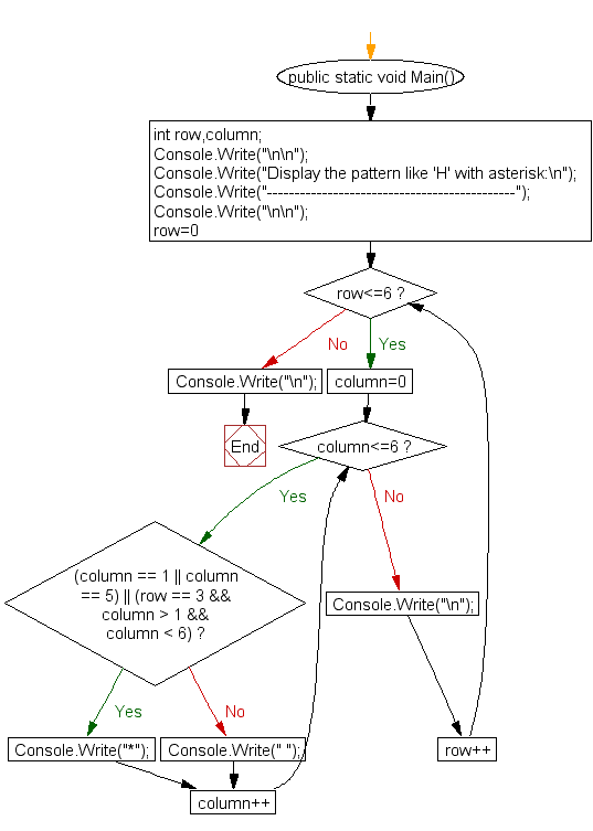 Flowchart : Display the pattern like 'H' with an asterisk