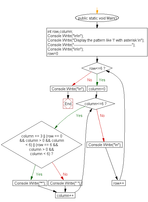 Flowchart : Display the pattern like 'I' with an asterisk