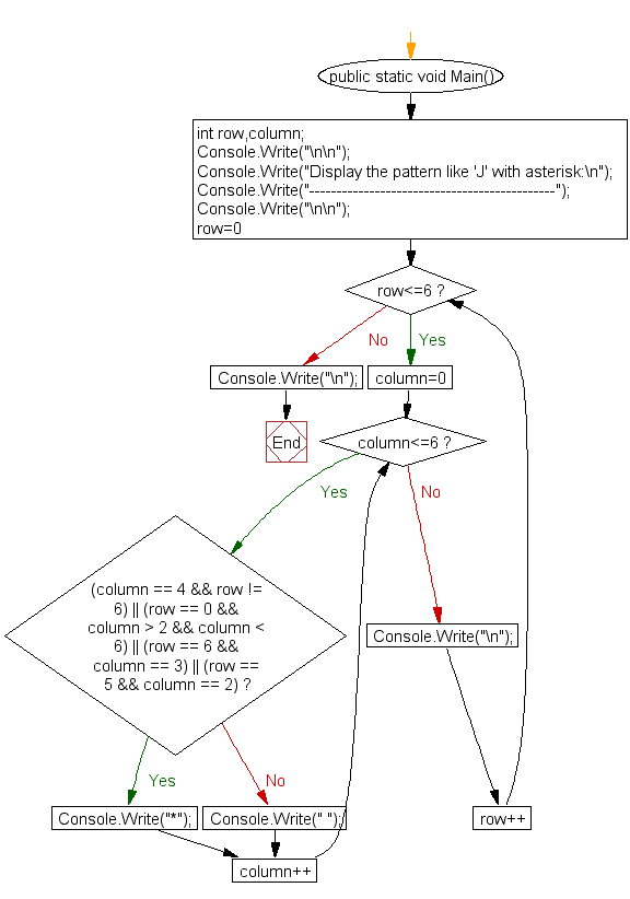 Flowchart: Display the pattern like 'J' with an asterisk