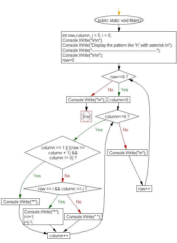 Flowchart: Display the pattern like 'K' with an asterisk