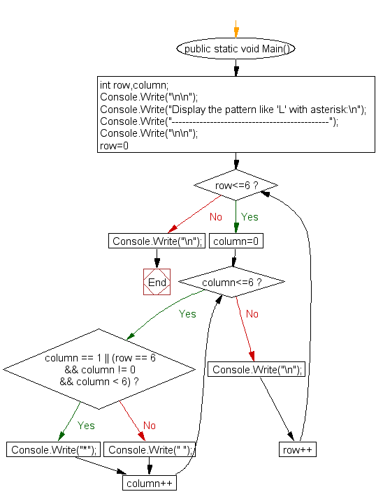 Flowchart: Display the pattern like 'L' with an asterisk