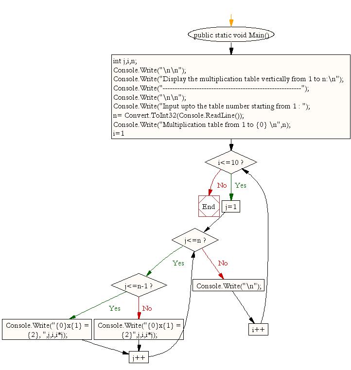 Flowchart: Display n number of multipliaction table vertically