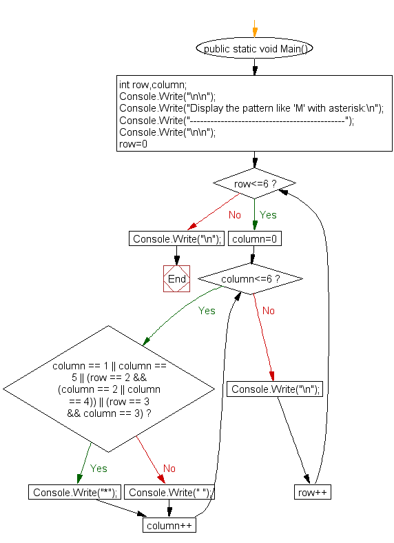 Flowchart : Display the pattern like 'M' with an asterisk