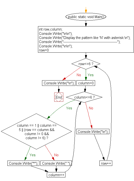 Flowchart : Display the pattern like 'N' with an asterisk