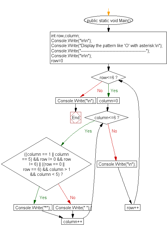 Flowchart : Display the pattern like 'O' with an asterisk