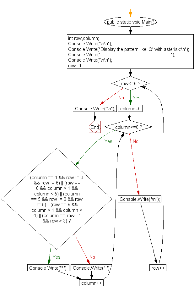Flowchart: Display the pattern like 'Q' with an asterisk