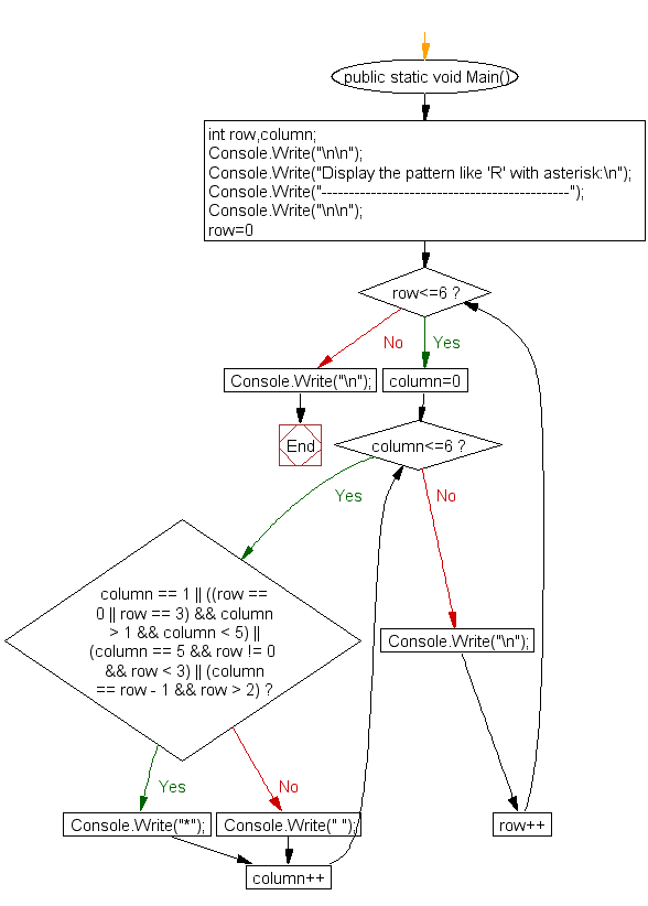 Flowchart: Display the pattern like 'R' with an asterisk