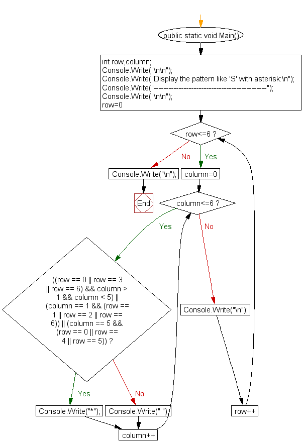 Flowchart: Display the pattern like 'S' with an asterisk