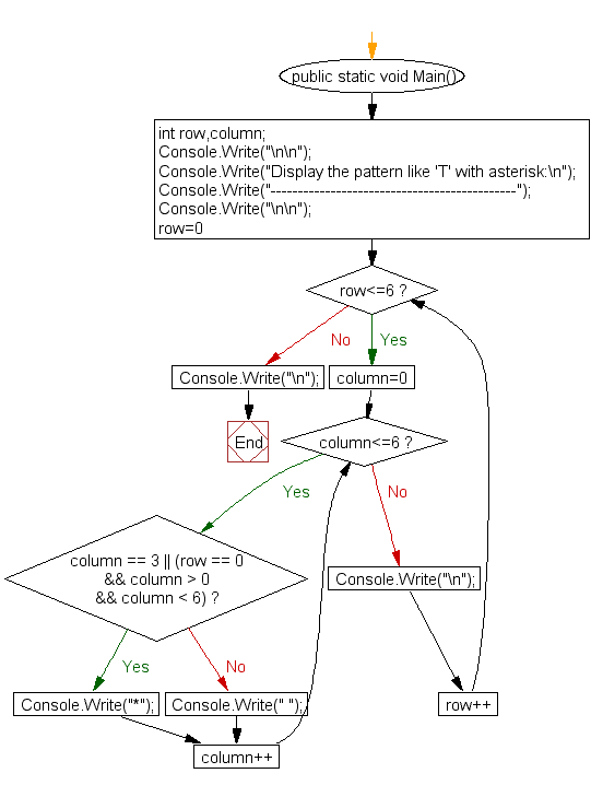 Flowchart : Display the pattern like 'T' with an asterisk