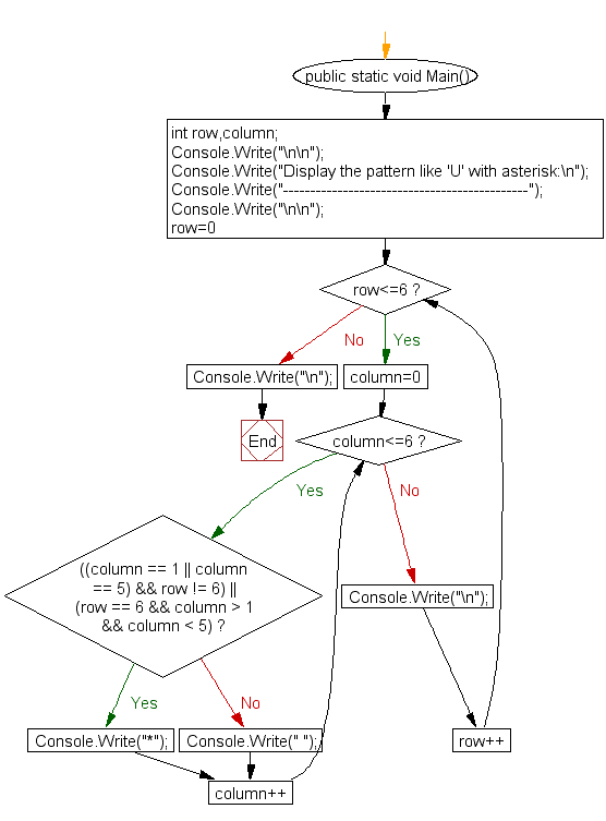 Flowchart: Display the pattern like 'U' with an asterisk