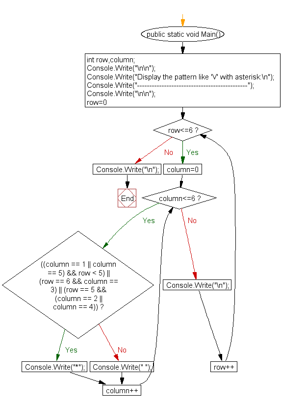 Flowchart: Display the pattern like 'V' with an asterisk
