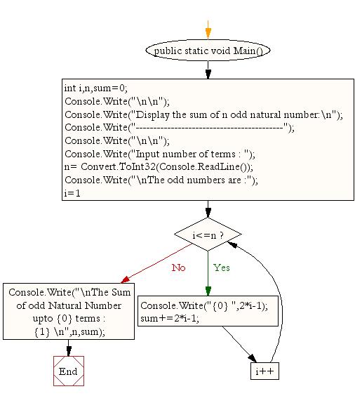 Flowchart: Display the sum of n number of odd natural number