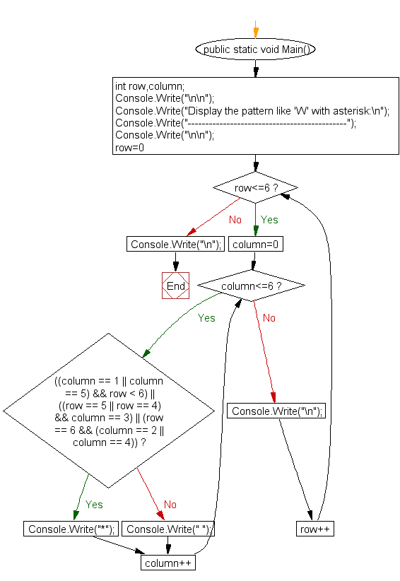 Flowchart : Display the pattern like 'W' with an asterisk