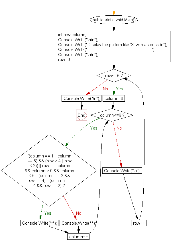 Flowchart: Display the pattern like 'X' with an asterisk